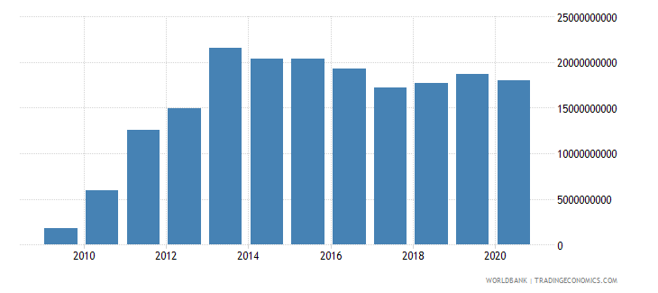 papua new guinea external debt stocks total dod us dollar wb data