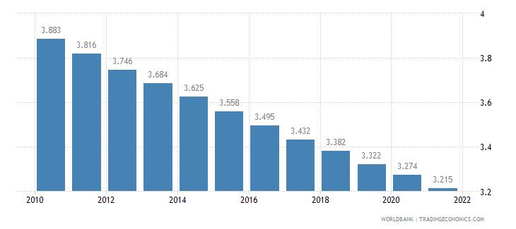 papua new guinea fertility rate total births per woman wb data