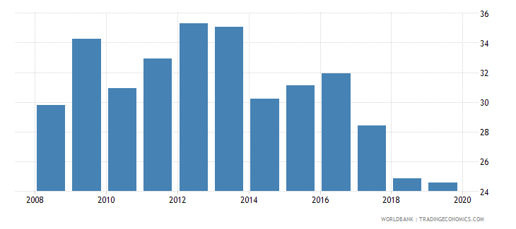 papua new guinea financial system deposits to gdp percent wb data
