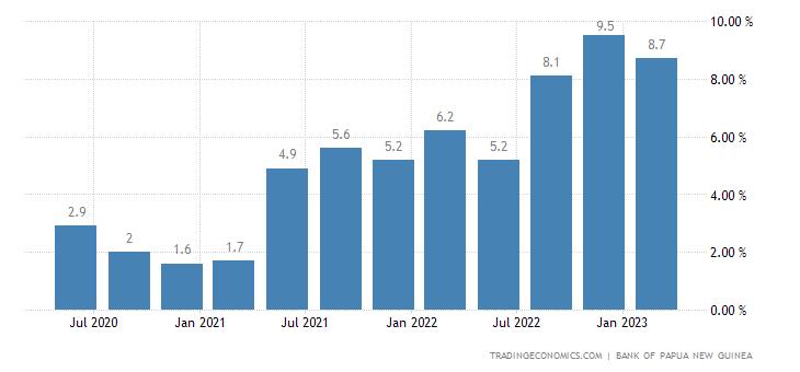 Papua New Guinea Food Inflation