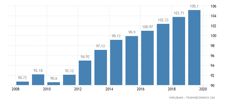papua new guinea food production index 1999 2001  100 wb data