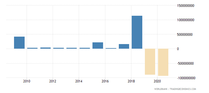 papua new guinea foreign direct investment net inflows bop us dollar wb data