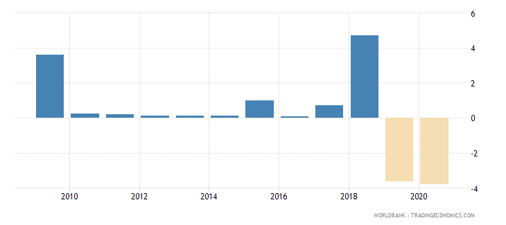 papua new guinea foreign direct investment net inflows percent of gdp wb data