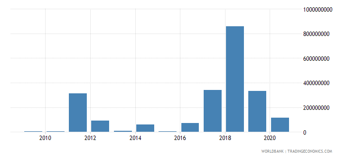 papua new guinea foreign direct investment net outflows bop current us$ wb data