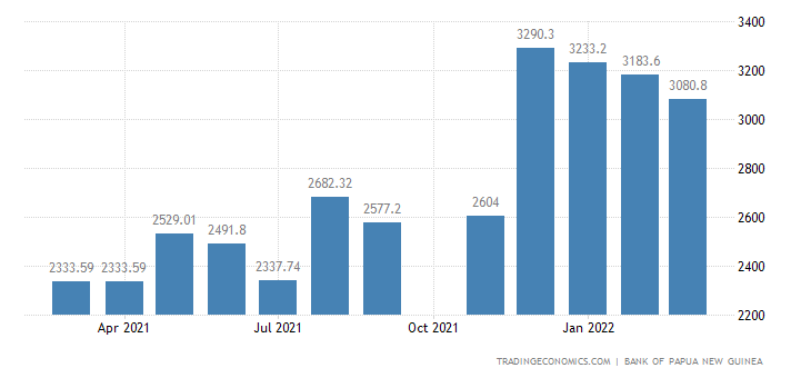 Papua New Guinea Foreign Exchange Reserves