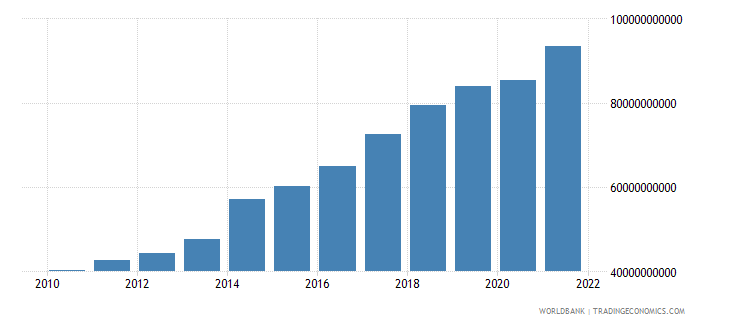 papua new guinea gdp at market prices linked series current lcu wb data