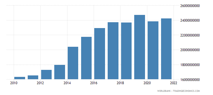papua new guinea gdp constant 2000 us dollar wb data