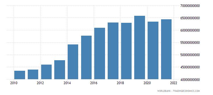 papua new guinea gdp constant lcu wb data