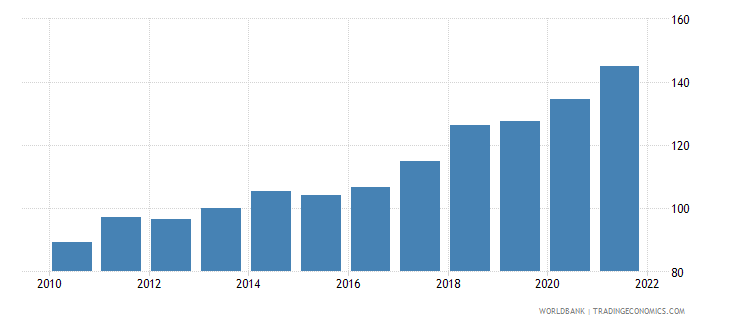 papua new guinea gdp deflator base year varies by country wb data