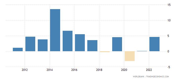 papua new guinea gdp growth annual percent 2010 wb data