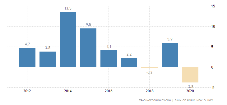 Papua New Guinea GDP Annual Growth Rate