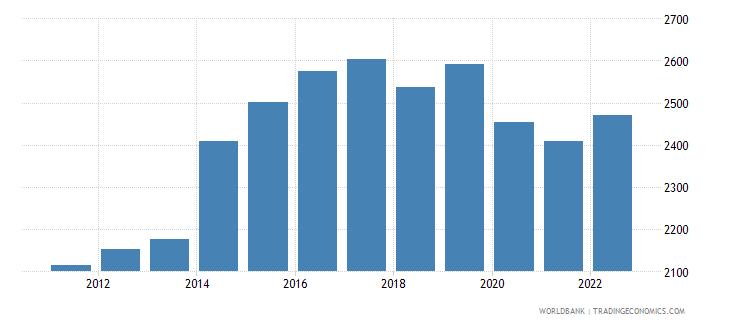 papua new guinea gdp per capita constant 2000 us dollar wb data