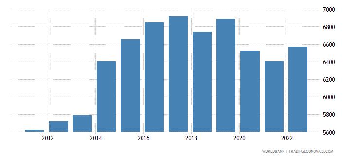 papua new guinea gdp per capita constant lcu wb data