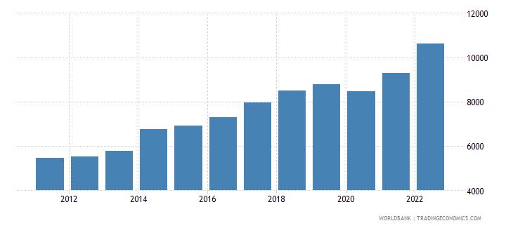 papua new guinea gdp per capita current lcu wb data