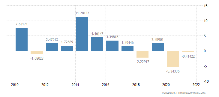 papua new guinea gdp per capita growth annual percent wb data