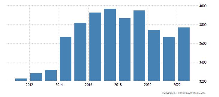 papua new guinea gdp per capita ppp constant 2005 international dollar wb data