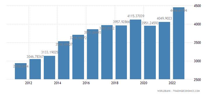 papua new guinea gdp per capita ppp us dollar wb data