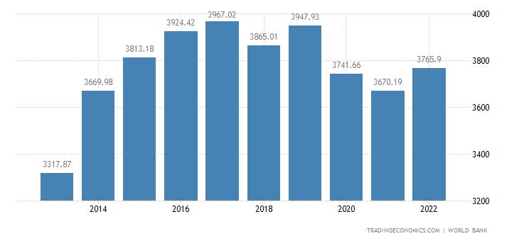Papua New Guinea GDP per capita PPP