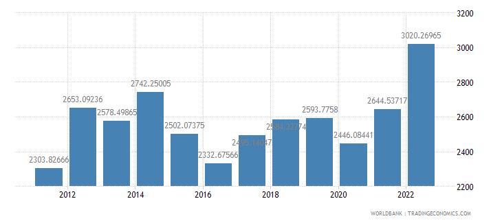 papua new guinea gdp per capita us dollar wb data