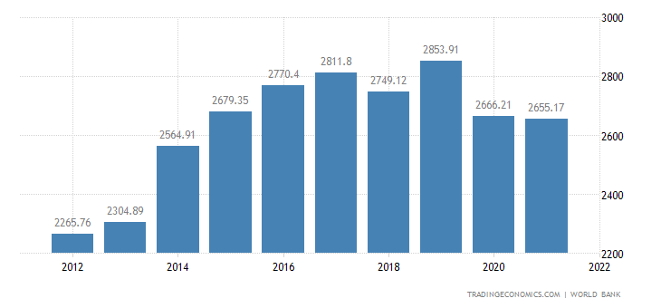 Papua New Guinea GDP per capita