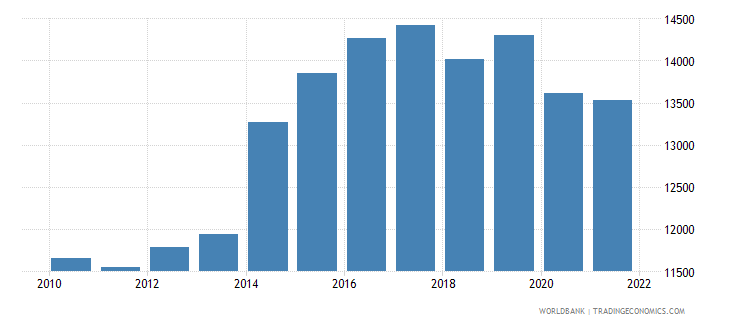 papua new guinea gdp per person employed constant 1990 ppp $ wb data