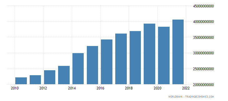 papua new guinea gdp ppp us dollar wb data
