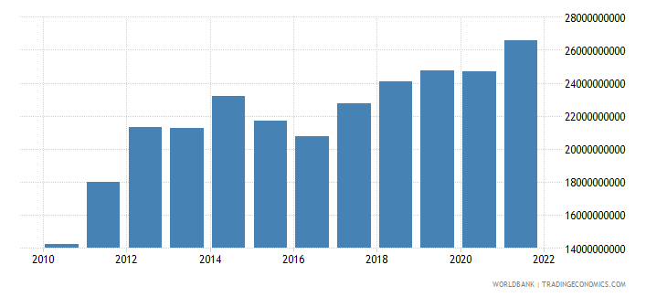 papua new guinea gdp us dollar wb data