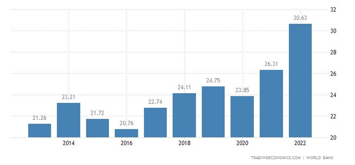 Papua New Guinea GDP