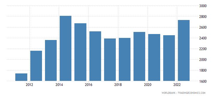 papua new guinea gni per capita atlas method us dollar wb data