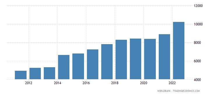 papua new guinea gni per capita current lcu wb data