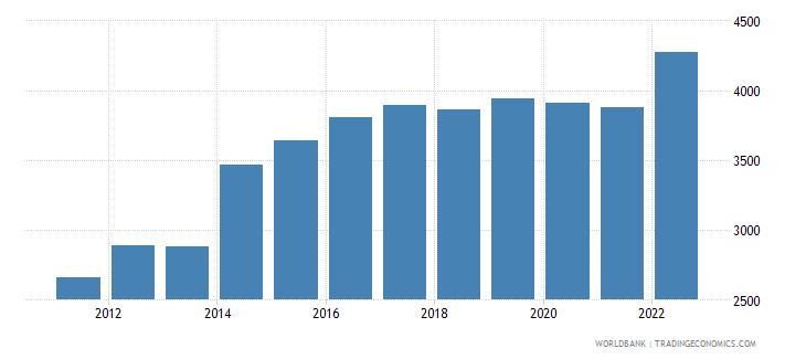 papua new guinea gni per capita ppp us dollar wb data