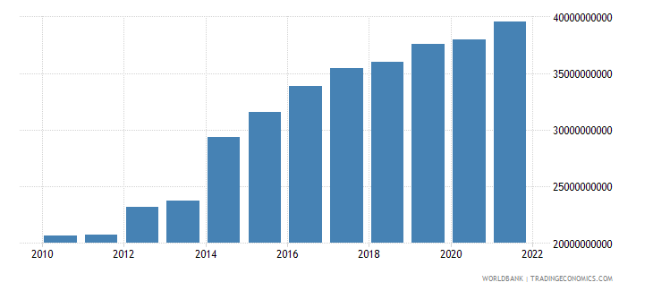papua new guinea gni ppp us dollar wb data