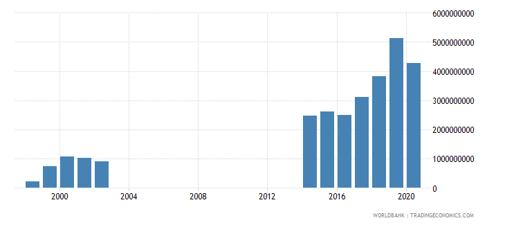 papua new guinea goods and services expense current lcu wb data