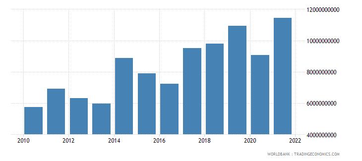 papua new guinea goods exports bop us dollar wb data