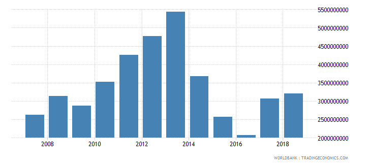 papua new guinea goods imports bop us dollar wb data