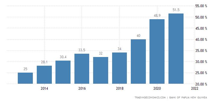 Papua New Guinea Government Debt to GDP