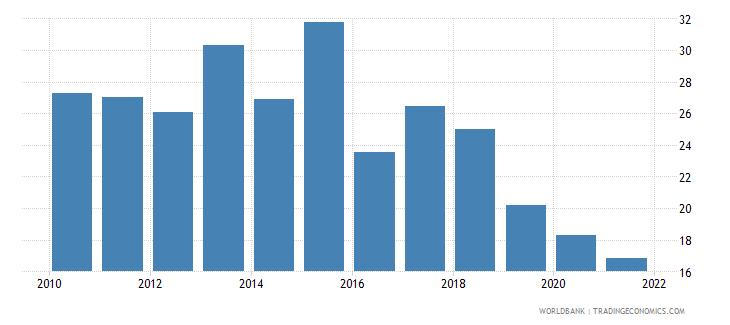 papua new guinea government effectiveness percentile rank wb data
