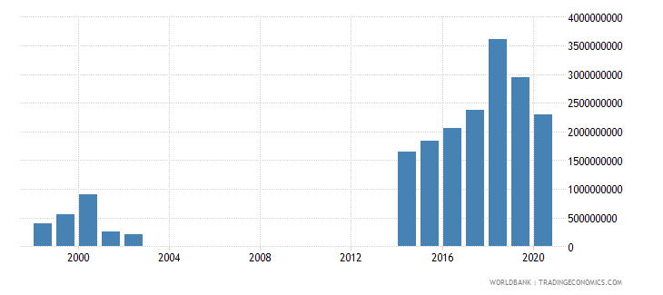 papua new guinea grants and other revenue current lcu wb data