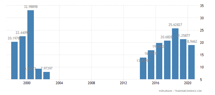 papua new guinea grants and other revenue percent of revenue wb data