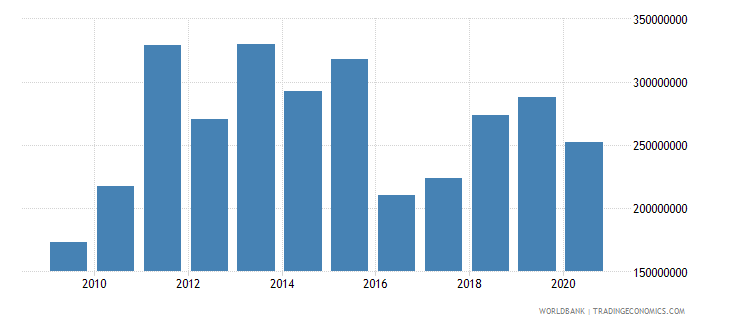 papua new guinea grants excluding technical cooperation bop us dollar wb data