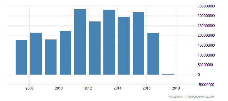 papua new guinea grants excluding technical cooperation us dollar wb data