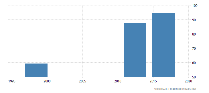 papua new guinea gross enrolment ratio primary and lower secondary female percent wb data