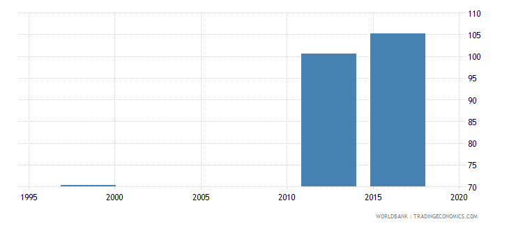 papua new guinea gross enrolment ratio primary and lower secondary male percent wb data