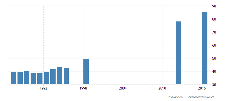papua new guinea gross enrolment ratio primary and secondary male percent wb data