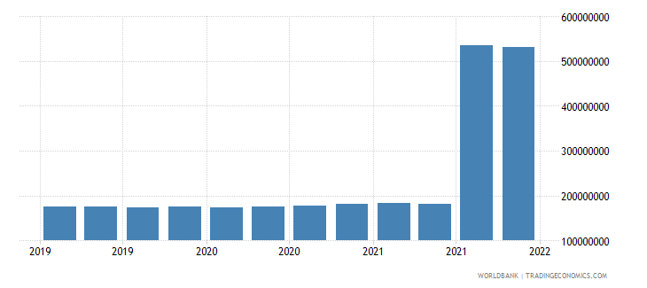 papua new guinea gross ext debt pos  central bank all maturities all instruments usd wb data