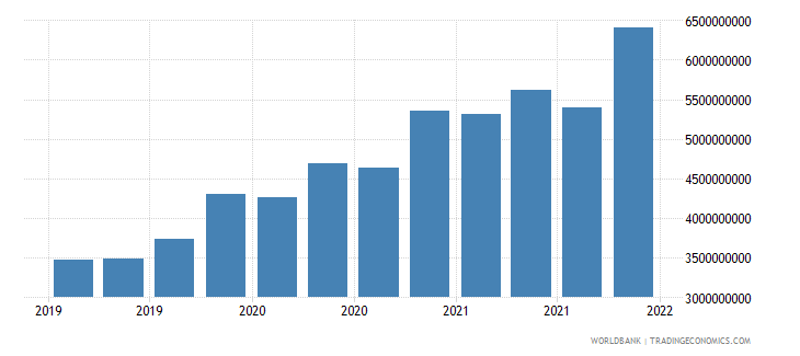 papua new guinea gross ext debt pos  general government long term all instruments usd wb data