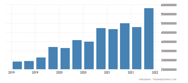 papua new guinea gross ext debt pos  general government long term loans usd wb data