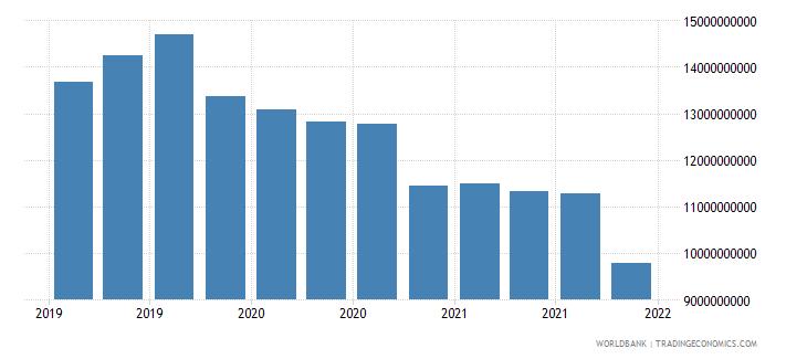 papua new guinea gross ext debt pos  other sectors long term loans usd wb data