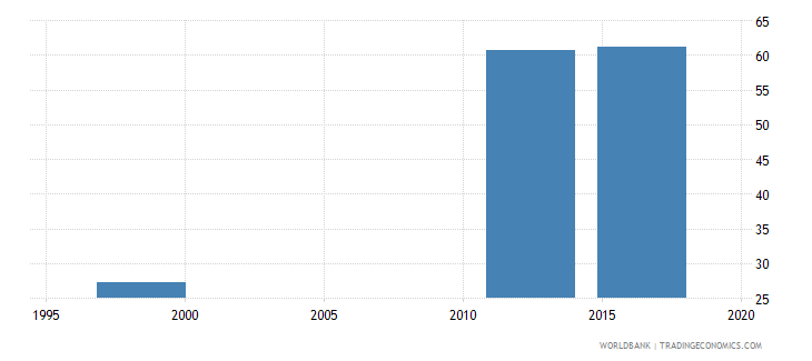 papua new guinea gross intake ratio to grade 1 of lower secondary general education female percent wb data