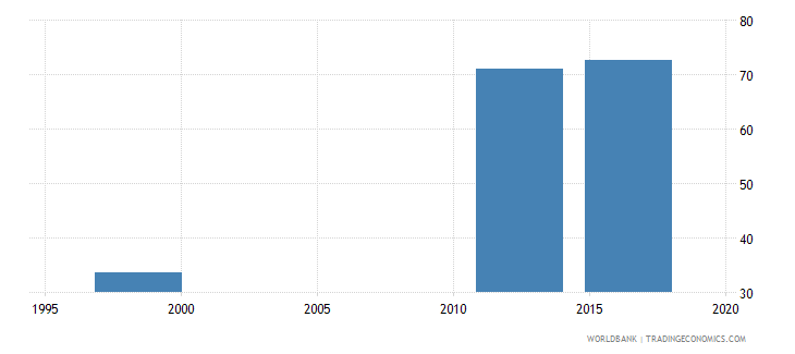 papua new guinea gross intake ratio to grade 1 of lower secondary general education male percent wb data